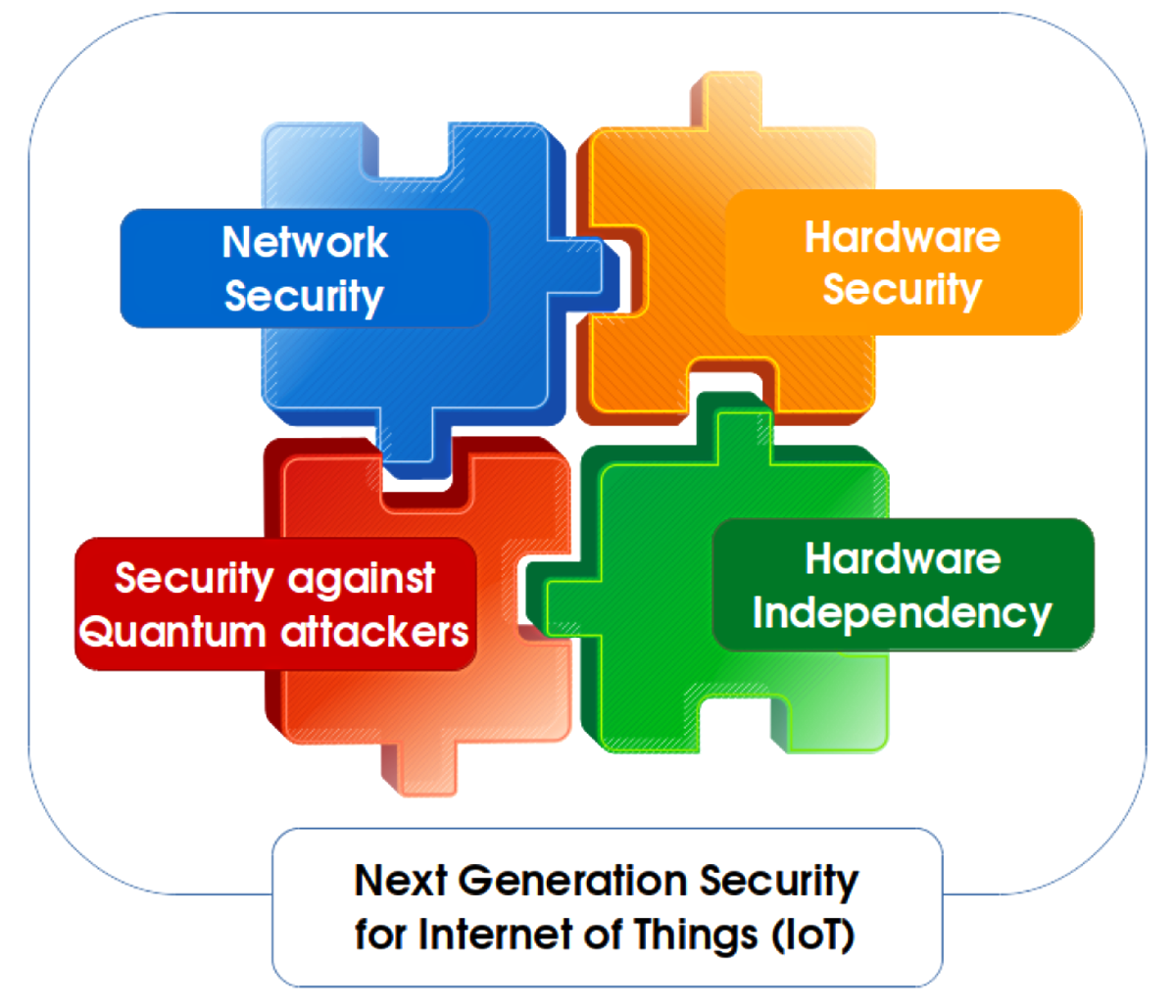 Computer science: Post-quantum cryptography and security for Internet of Things