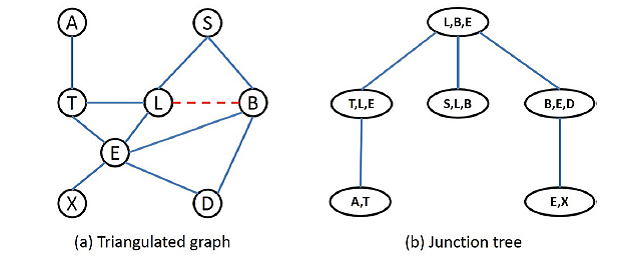 Connected vertices form a triangulated Bayesian network (a) and cliques of each triangle form the nodes of its corresponding junction tree (b).