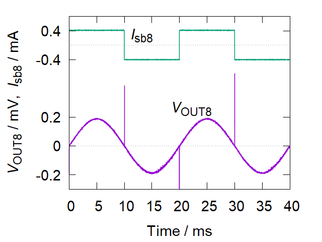 Sinusoidal waves indicative of bipolar outgoing voltages generated using the 8-bit variable pulse number multiplier.