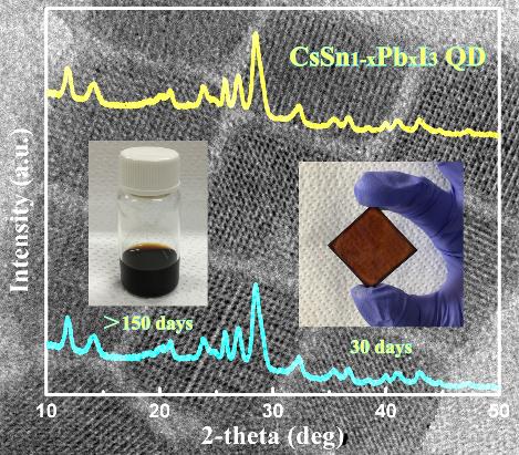 Stable CsSn1-xPbxI3 perovskite nanocrystals.
