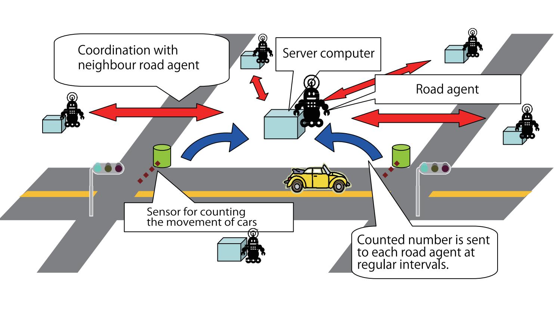 'multi-agent coordination' to control traffic signals