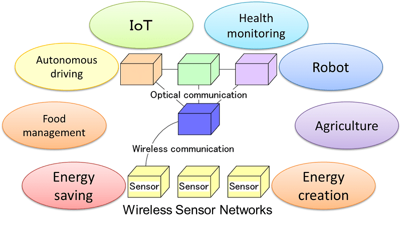 Goals of the research to develop semiconductor materials and devices for wireless sensor networks.