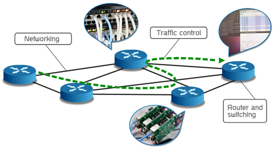 Designing high performance network communications