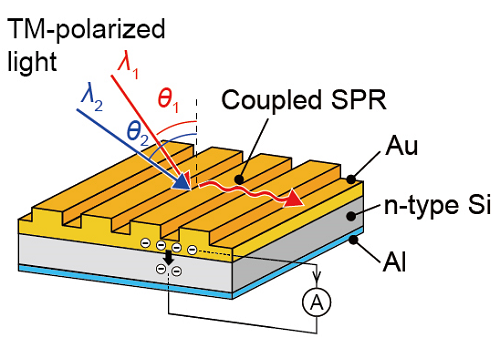 Spectrometry: Miniaturising near-infrared devices