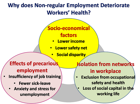 Insights into the health of non-regular workers in Japan