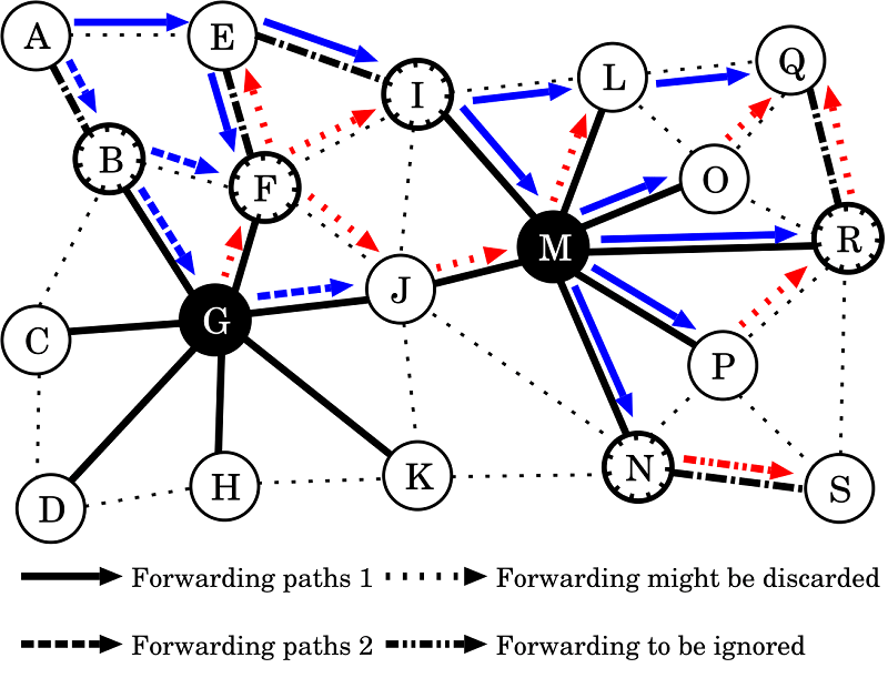Hierarchical Opportunistic Routing with Moderate Clustering for Ad Hoc Networks