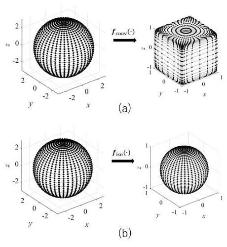 Isotropization of Quaternion-Neural-Network-Based PolSAR Adaptive Land Classification in Poincare-Sphere Parameter Space