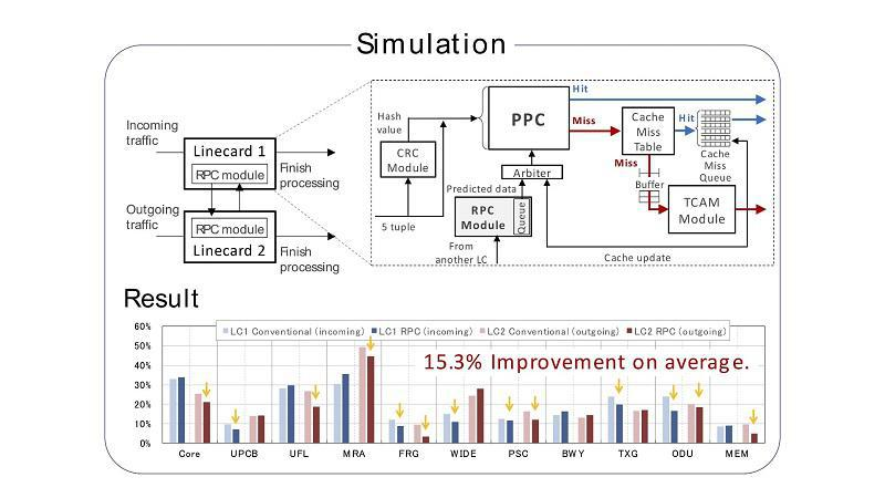 Next Generation Router Architecture: Packet Processing Prediction