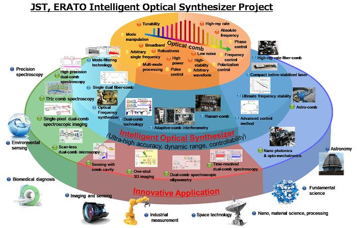 JST-ERATO Intelligent Optical Synthesizer (IOS) Project